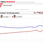 Latest Obama vs. Romney Polls