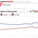 Latest Obama vs. Romney Polls