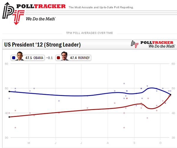 Polltracker Results: Obama vs. Romney 2012