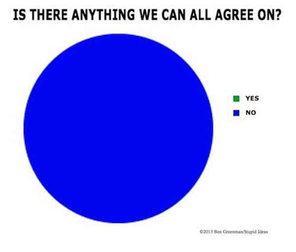 Is There Anything We Can All Agree On?  -0% Yes -100% No